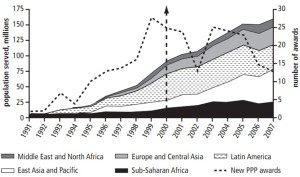 Urban Populations Served in Developing Countries, 1991–2007
