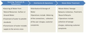 Value Chain of PPP Project in Water Supply